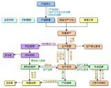 中诚ERP软件(农机行业版)