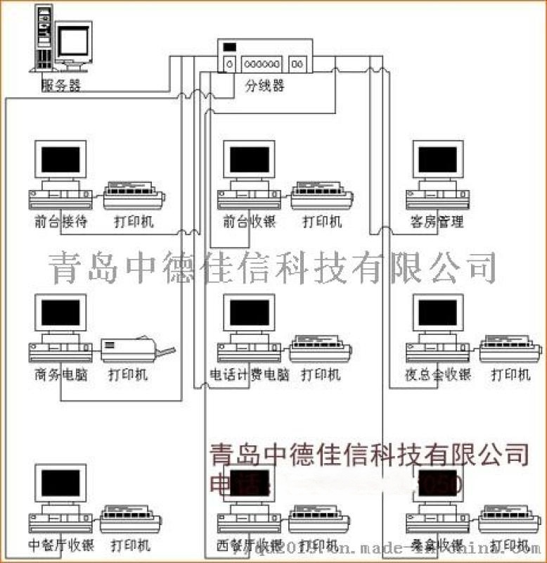 青岛餐饮系统, 青岛酒店信息化管理系统