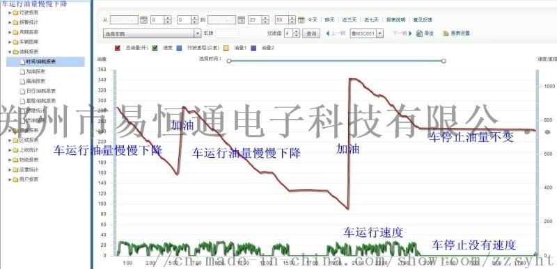 郑州油管家,河南油管家,油箱油量管理
