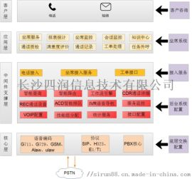 长沙四润呼叫中心|客服呼叫中心|企业集团呼叫中心