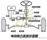 汽车配件加工转向器转向机助力转向扭矩轴扭力杆