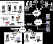 地下水自动监测系统(水资源实时监测)
