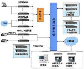 IPTV宽带网络电视系统