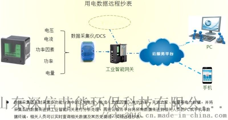 工业物联网控制系统空压机远程操控