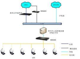 专业销售解决方案:呼太RSSC智能外呼系统