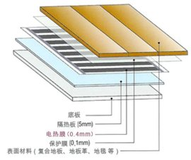 郑州电地暖安装 郑州电地暖公司 郑州碳纤维电地暖