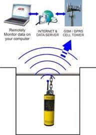 OdaLog(ThermoFisher)硫化**H2S无线气体检测仪