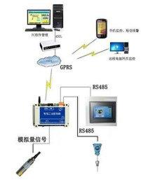 供应长沙聚控GRM200系列GPRS无线液位传感器