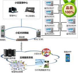 **小区可视楼宇对讲系统解决方案社区联网