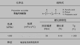 聚酯丙烯酸酯-M8060