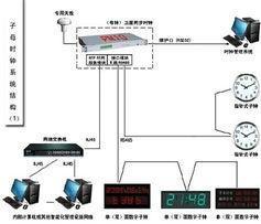 供应专业GPS标准时钟系统,体育场馆子母时钟系统,体育场馆标准子母时钟系统,单配置二级时间服务系统,双母钟配置二级时间服务系统