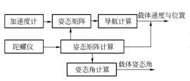 雅馳對於捷聯式慣性導航系統介紹