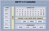 智慧电力ERP
