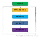 RFID汽車制造企業生產線管理系統管理软件