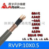 RVVP厂家多芯紫铜编织屏蔽护套线