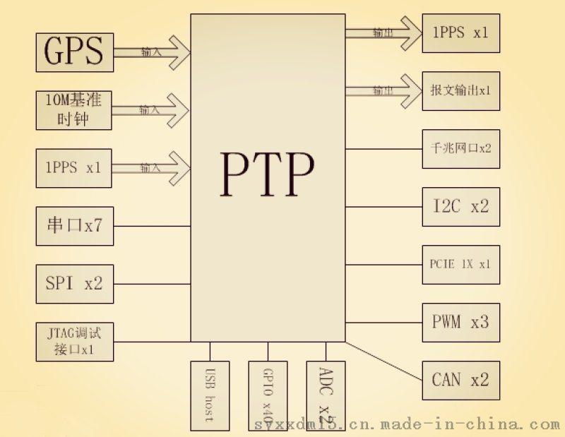PTP時間同步伺服器 GPS對時 核心板定製開發