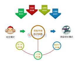 中科深信农产品批发市场电子结算系统/农产品批发市场一卡通/农批市场电子结算