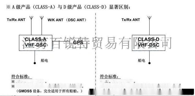FT-805 A級甚高頻(DSC)無線電裝置 ClassA 級 帶CCS證書 配天線