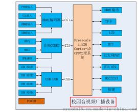 I.MX6Q校园音视频广播设备系统控制板定制开发