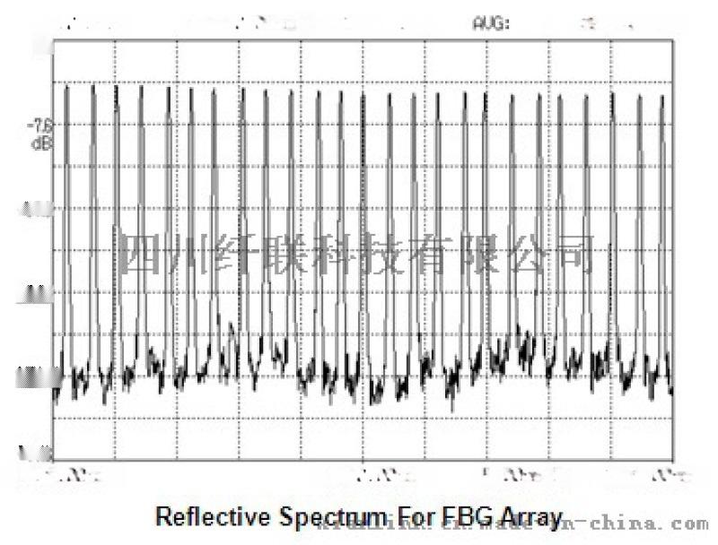 山西供应XianlinkC波段任意波长光纤光栅串1510-1590 XL-GSC-1550