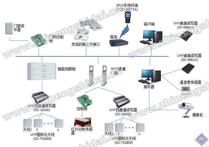 鼎創恆達RFID檔案管理軟件系統智慧檔案檔案資訊管理,
