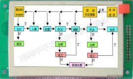 4.3寸彩色液晶显示器(QQD48272S043)