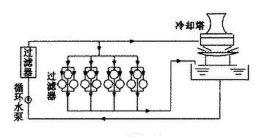 大理循环水设备循环水过滤设备丽江循环污水回收利用高机械循环设备