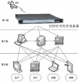 北斗卫星时钟系统 (hr系列)