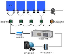 中电通 ZDT-BM 蓄电池在线监测系统