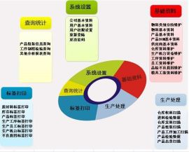 定制条码条形码扫描生产组装追溯管理软件