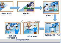 微信订气平台微信订气系统