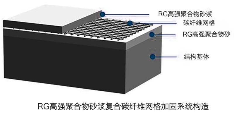 碳纖維網格加固系統