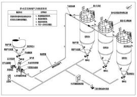 正压稀相气力输送系统