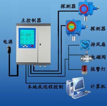 固定式氧气检测仪报警器
