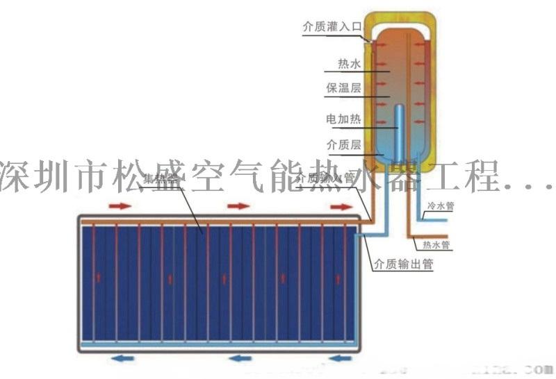 福田太阳能热水器2t