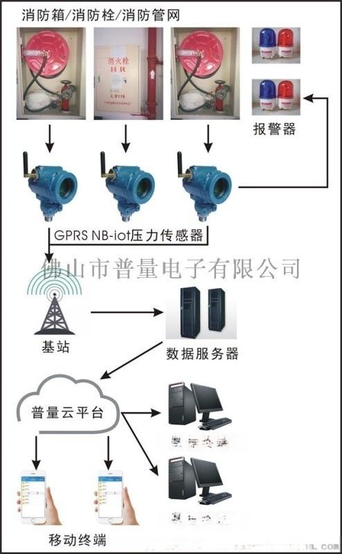 无线消防水压监控系统 GPRS NB-iot