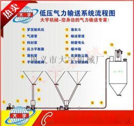 气力输送装置设备_找大宇机械_产量高_环保节能