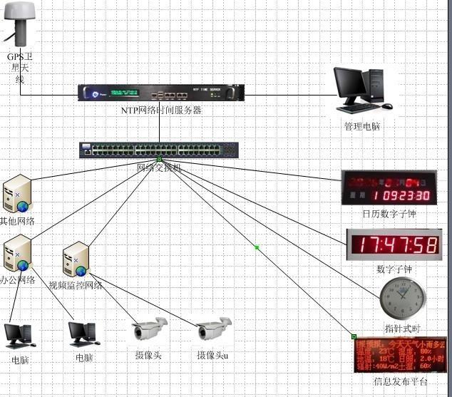 北京泰福特體育館GPS時鐘同步系統方案