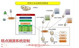 广西溯源系统搭建新疆二维码追溯项目搭建