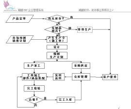 企业内部管理系统-erp