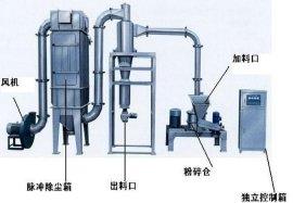 WFJ-15型杂粮磨粉机 豆粕大型超微粉碎机 超细研磨 技术