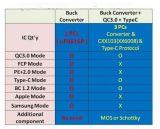 UP9616支持QC3.0和Type-C識別快充IC