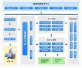 生产管理系统-智能排产软件-生产管理-物料管理