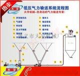 粉粒状物料输送设备-热电厂粉状物料输送的战力倍增器
