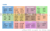杭州飞秒传热油配方分析