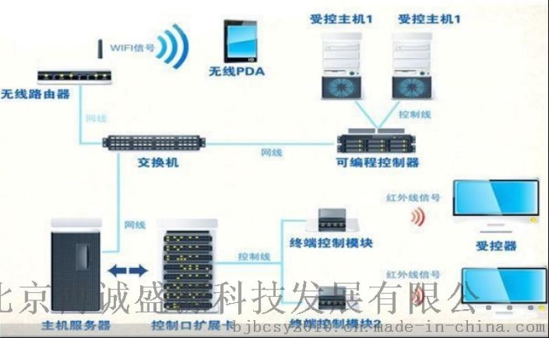 專業展廳中控系統