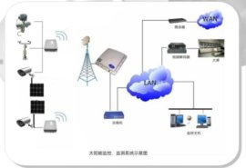 太阳能监控检测系统