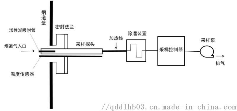 活性炭吸附/热裂解原子吸收分光光度法