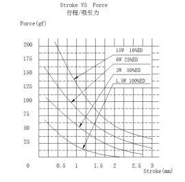 微小型圆柱式推拉电磁铁