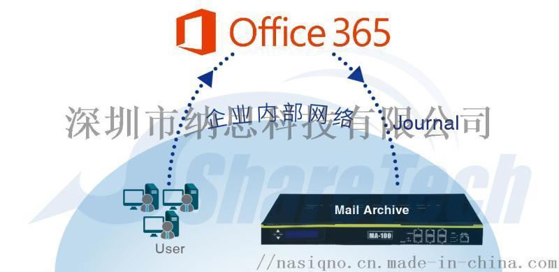 邮件归档服务器邮件稽核审计过滤垃圾病毒邮件**MA-300